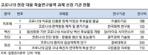[바이오 feat. 코로나]진단키트·백신개발 어디서 어떻게