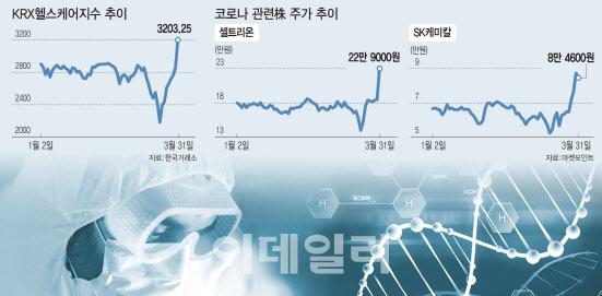 """[바이오 feat. 코로나]너도나도 발담그기…""""옥석가리기 필요"""""""