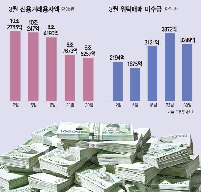 """'위탁매매 미수금' 역대 최고치…""""반대매매 주의해야"""""""