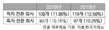 [2019 코스닥결산]'기생충' 제작사도 적자로…적자전환 기업 '껑충'