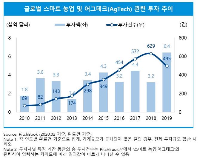 """삼정KPMG """"글로벌 스마트 농업 투자액 8조원 육박…역대 최대"""""""