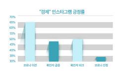 경제 위기 공포 증가했지만 대통령 지지율 상승..빅데이터 분석