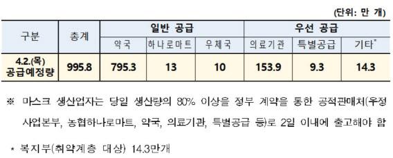 2일 마스크 995만8000개 공급…출생연도 끝 '3·8' 구매