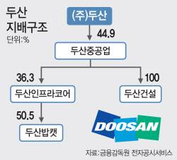[단독]채권단 손에 달린 두산 운명… 경영지원단 파견으로 구조조정 본격화