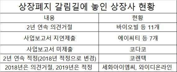 """상장사 22곳 다음주 운명 결정…""""상장폐지냐 잔류냐"""""""