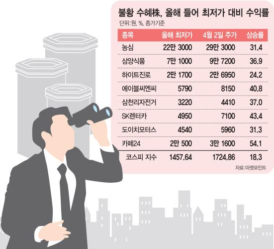 서민경제 흔들리자…라면·소주·중고차株로 쏠린 눈