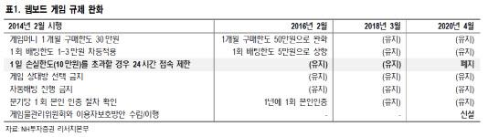 웹보드 게임 규제 완화에 '네오위즈·NHN' 수혜주 부상-NH