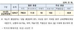 3일 마스크 1014만7000개 공급…출생연도 끝 '5·0' 구매