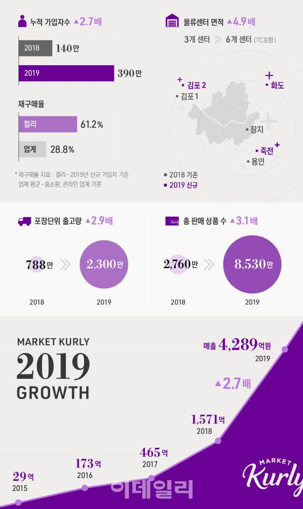 [마켓인]마켓컬리, 1850억 투자유치 성공…성장발판 마련