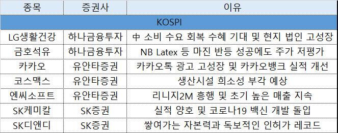 [주간추천주]LG생건·코스맥스, 中소비 회복 수혜株 주목