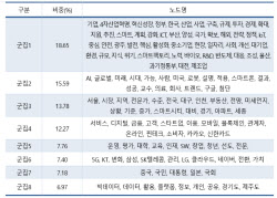 """""""규제와 전문 인력 부족이 빅데이터 활성화 발목"""""""