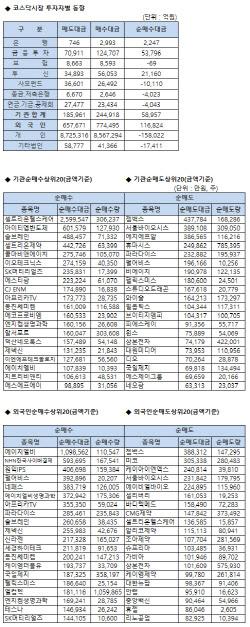 코스닥 기관/외국인 매매동향(4/6 3시30분)