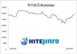 '테진아' 여전히 인기…하이트진로 주가 독주