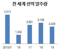 코로나19 탓에…올해 선박 발주 전망치, 50% 성장→25% 감소