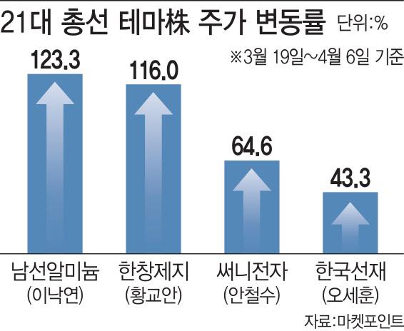 총선 D-9에 정치테마株 들썩…투자주의보