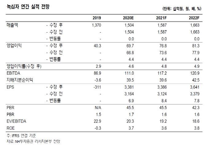 녹십자, 수출 호조 1Q 실적개선 기대…목표가↑-NH