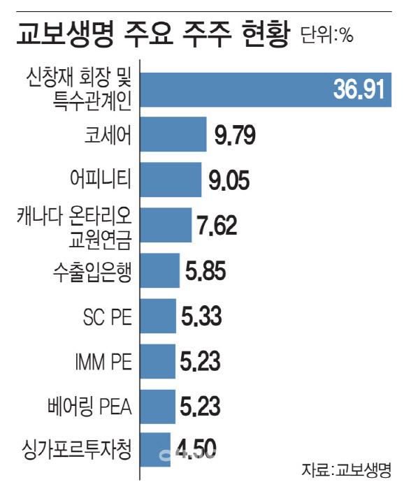 [마켓인]중재 소송 '안갯속'…교보생명 vs FI, 복잡해진 셈법