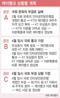 """'플랜B' 가동한 케이뱅크‥""""6000억 유상증자 추진""""(종합)"""