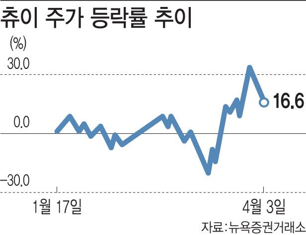코로나19 외로움 달랠 반려동물…`펫 기업` 승승장구