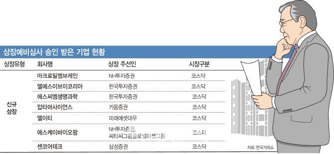 7개사 상장철회…대어들도 IPO 발길 돌리나