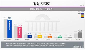 [리얼미터]민주 42.5% vs 통합 24.8%…통합, 창당 후 지지도 최저