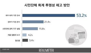 [리얼미터]시민단체 회계 투명성 제고, 외부 회계 기관 감사 의무화 53.2%