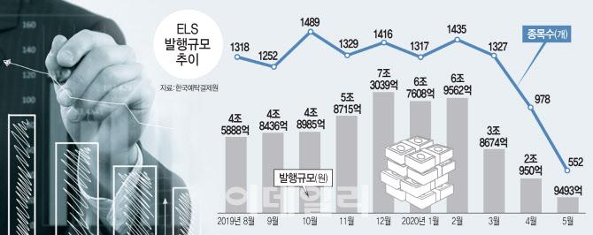 [고수익 ELS의 유혹]불안하면 연 2~3% ELB로…'원금보장' 매력