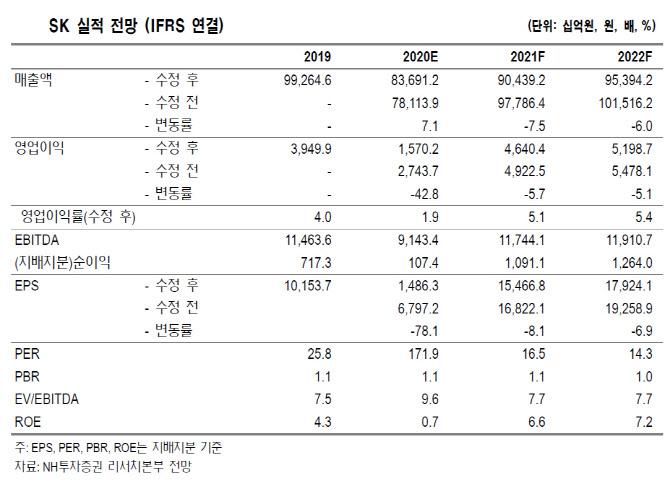 SK, SK바이오팜 상장 주가 긍정적…목표가↑-NH