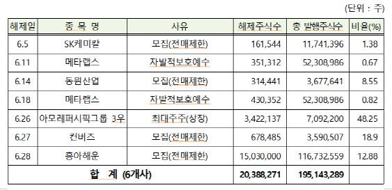 예탁결제원, 6월 37개사·1억1750만주 의무보유 해제