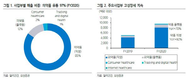[주목!e해외주식]알리건강, 中온라인 헬스케어시장 선점…성장지속