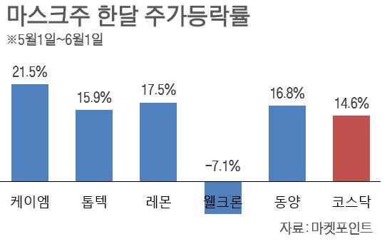 더위에 '덴탈마스크' 가격 껑충…마스크株, 2차 랠리 가나