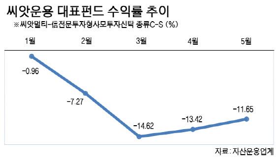 신흥강자 씨앗운용도 못피한 코로나…설정 펀드 모두 '마이너스'