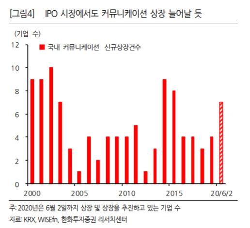 """IPO시장서도 '커뮤니케이션' 부각될 가능성 커""-한화"