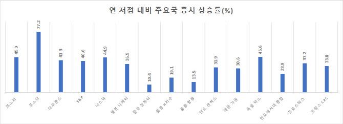 """[스톡톡스]""""양적완화 축소 등 경제정상화 전까지 지수 상승"""""""