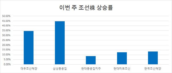 카타르發 100척 나비효과…조선株에 BNK금융까지 들썩