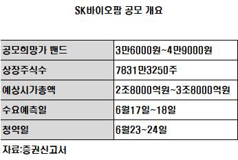 바이오 IPO 대어 SK바이오팜, 지수 조기편입 전망에 상장 '청신호'