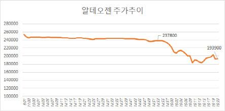 """'분식회계 루머'에 급락한 알테오젠…""""사실무근"""" 해명"""