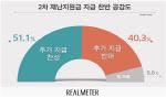 [리얼미터]2차 재난지원금 지급, '찬성' 51.1% vs '반대' 40.3%