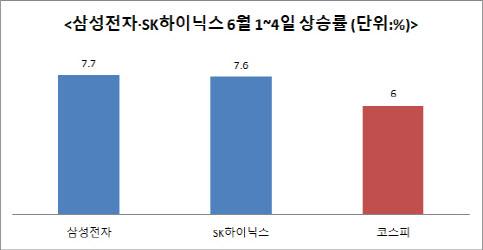 되찾은 '대장주의 위엄'…삼성전자 더 간다