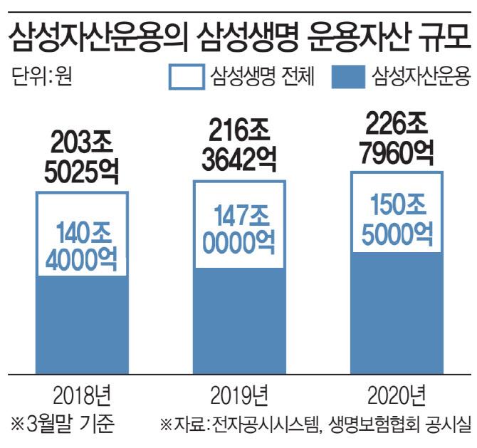 삼성생명 운용자산 몰아주기 제동…자산운용업계 '화들짝'