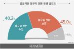 [리얼미터]인국공 등 공공기관 정규직 전환, '보류' 45% vs '추진' 40.2%