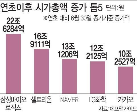 상반기 몸집 가장 많이 불린 상장사는 삼성바이오