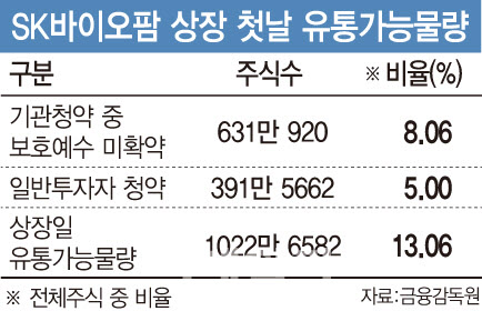 '청약광풍' SK바이오팜 오늘 상장…주가 얼마나 뛸까