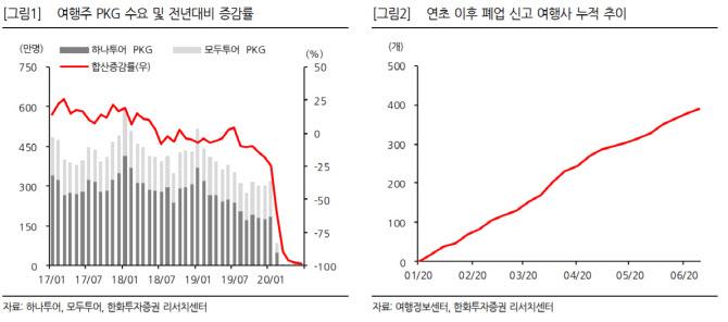 """""""단체여행 수요 `-100%`…하반기 구조조정·시장재편 본격화"""""""
