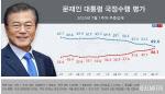 인국공·부동산·검경갈등 전방위 악재…文 지지율 50% 붕괴
