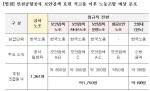"""""""인국공 직고용 시 보안요원 노조 1750명 > 기존 노조 1361명"""""""