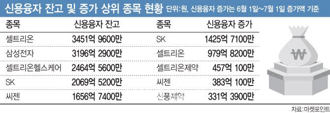 한 달 새 `빚투` 1위는 SK…SK바이오팜 효과