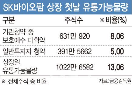 """""""SK바이오팜 사질 못하네""""…오늘도 `상따`는 글렀다"""