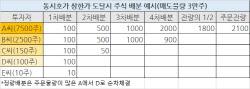 SK바이오팜 `상따` 가능했던 `5% 물량` 비결은?