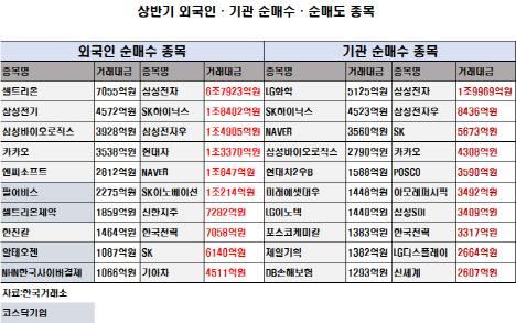 [상반기 증시]외국인·기관 삼바 사고 삼전 팔았다